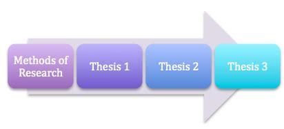 Cse thesis list
